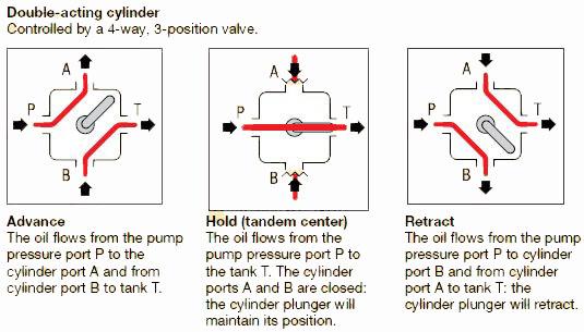 Fluid Power Tips